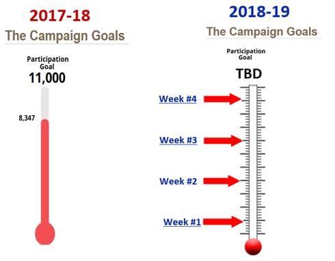 GASCCP 2018-19 Campaign Goals